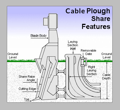 features of plough share